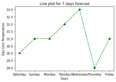 Dashed Line style graph in Python
