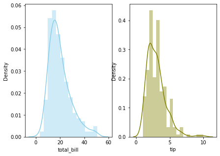 Histogram for several variables on different axis - Python