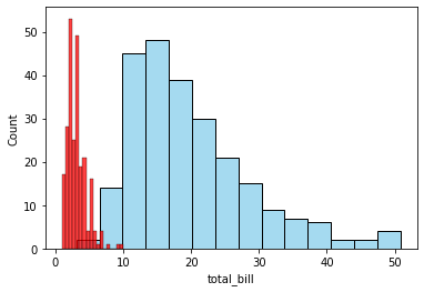Histogram on same axis for several variables - Python