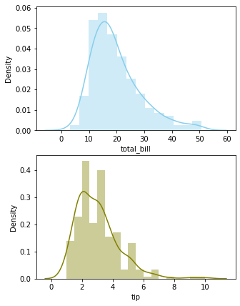 Histogram on different axis vertical plot - Python