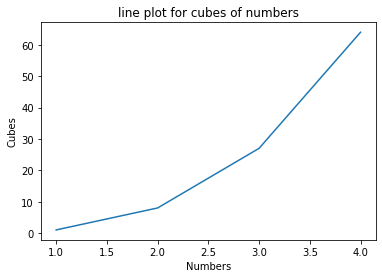 Line Chart using list in Python