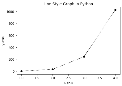 Line Style Graph in Python