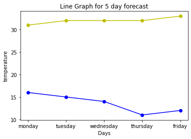 Multiple Line Graph with colors in Python