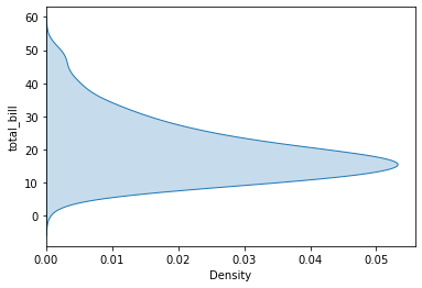 Vertical Density Plot with Shade - Python